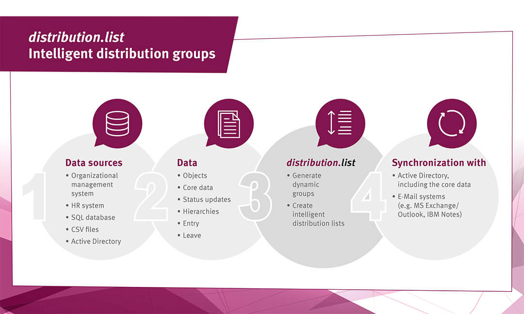 Ingentis distribution.list Workflow