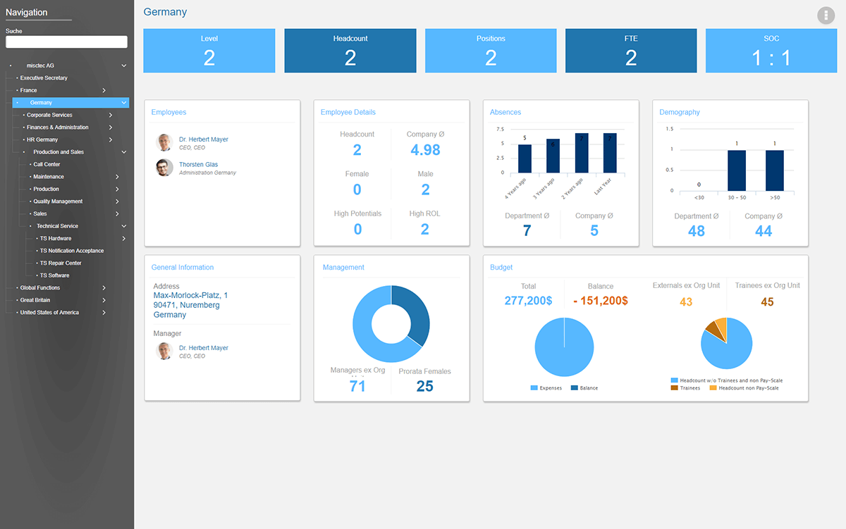 Ingentis org.manager dashboard