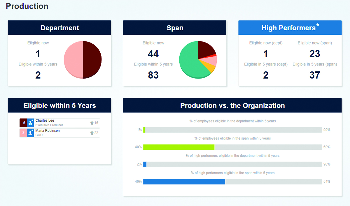 Dashboard view in Ingentis org.manager for the management of the aging workforce