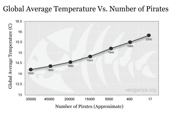 Global Average Temperature vs. Number of Pirates - HR data visualization with Ingentis org.manager