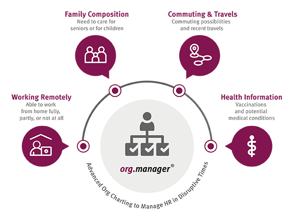 Visualize additional employee data with Ingentis org.manager to react quickly in disruptive times
