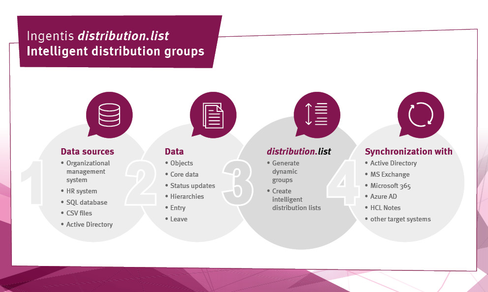 Description of the workflow with Ingentis distribution.list