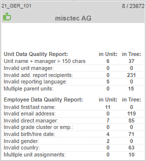 Report created with Ingentis org.manager pointing out data problems